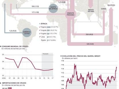 Fuente: Agencia Internacional de la Energía, BP y Bloomberg