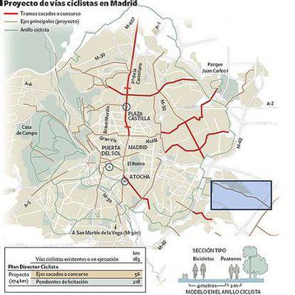 Gráfico de las vías proyectadas y sacadas a concurso.