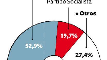 Los portugueses apuestan por la estabilidad y votan a Cavaco