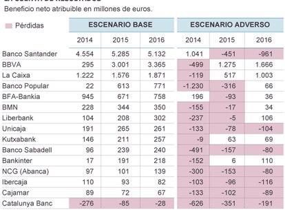 Todos los bancos españoles entrarían en pérdidas en el escenario adverso