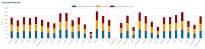 Puntuación de los países de la Unión Europea en función de cómo aplican sus estrategias de 'open data'.