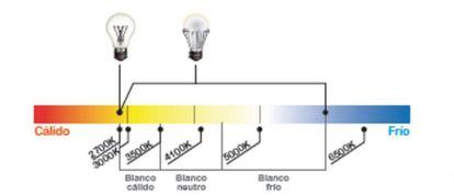 Color de la iluminación según la temperatura en grados Kelvin.