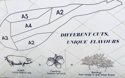 Diferentes cortes de un jamón ibérico, según la firma china Summun Ibérico. El rango A5 representa la mayor calidad.