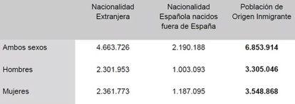 Población de origen inmigrante por sexo (2018).