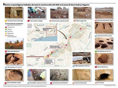 Gráfico con los yacimientos arqueológicos descubiertos en la Sagrera.