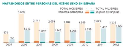Fuente: Instituto Nacional de Estadística (INE)