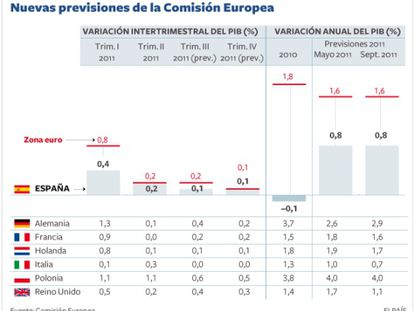 La economía española pierde fuelle y entra en una etapa de estancamiento