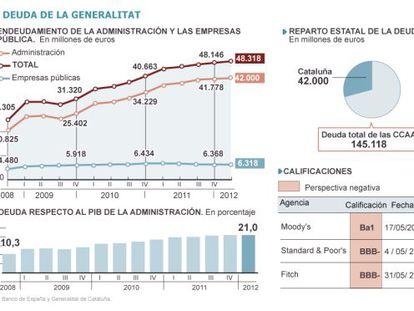 La deuda catalana sigue escalando hasta los 42.000 millones de euros