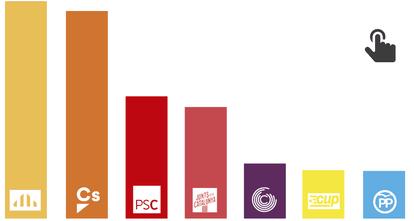 GRÁFICO: Sondeo sobre la situación política en Cataluña