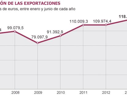 Las exportaciones alcanzan un récord y ponen a tiro el equilibrio comercial