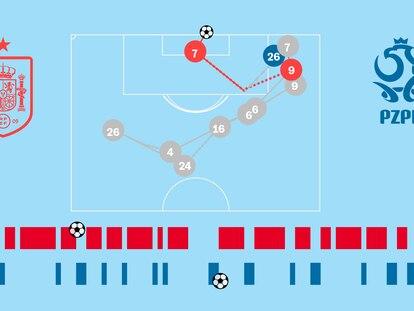 Crónica visual: España gana presencia en ataque pero sigue sin puntería