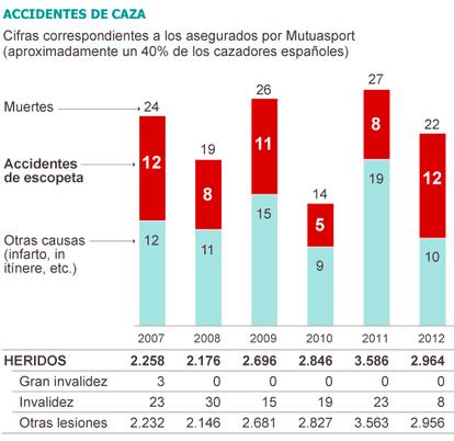 Fuente: Aseguradora Mutuasport.