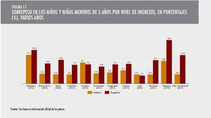 Sobrepeso en los niños menores de cinco años por nivel de ingresos, en porcentajes, en varios años.