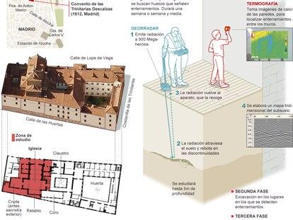 Fuentes: Ayuntamiento de Madrid, Falcom High Tech y elaboración propia.