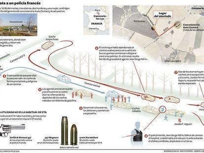 Reconstrucción del asesinato de un policía francés a manos de ETA