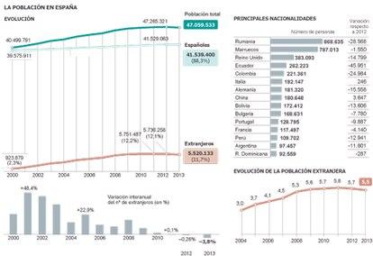 Fuente: INE. Padrón continuo a 1 de enero de 2013.