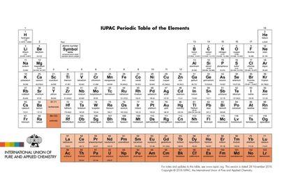 La tabla periódica actualizada por la Unión Internacional de Química Pura y Aplicada. IUPAC