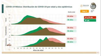 Distribución de casos, hospitalizaciones y defunciones por la covid-19 por edad y olas epidémicas.