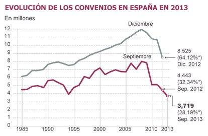 Fuente: Ministerio de Economía y Competitividad y Ministerio de Empleo y Seguridad Social.