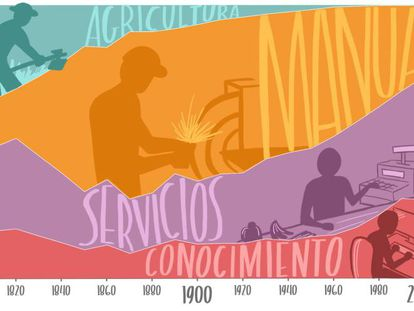 Así han evolucionado los trabajos con el tiempo. Pincha en la imagen para ampliar y más información.