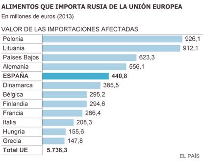Fuente: Comisión Europea y elaboración propia.