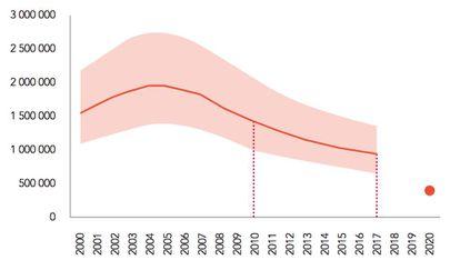 Número de muertes relacionadas con el sida por año.