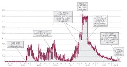 Fuente: Bloomberg y BCE