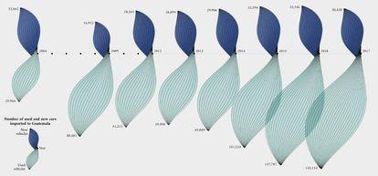 Número de coches nuevos (en azul oscuro) y de segunda mano importados a Guatemala desde 2004 hasta 2017. Pinchar en la imagen para ampliar.
