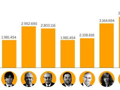 Estas son las cantidades que reclama el Tribunal de Cuentas a los implicados en la promoción exterior del 'procés'