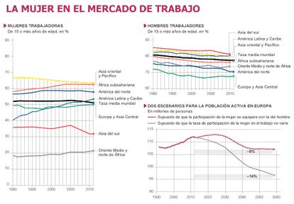 Fuente: Banco Mundial, 'Indicadores del desarrollo mundial', 2013.