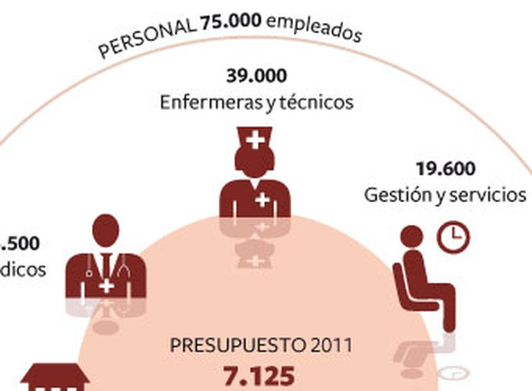 La sanidad en Madrid, en cifras.