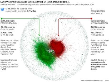 Las redes rusas se activaron para impulsar a la ultraderecha en Italia