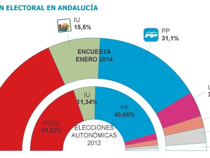 Fuente: Capdea para la Universidad de Granada.