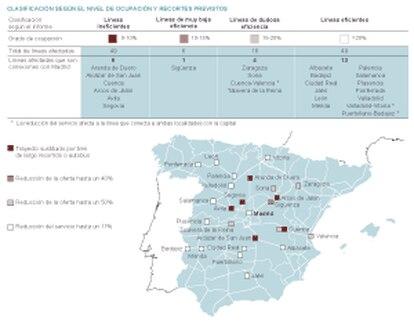 Plan de Fomento para las líneas de tren que conectan con Madrid