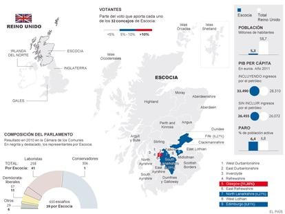 Escocia frente a Reino Unido