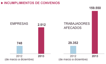 Fuentes: Ministerio de Empleo e INE.