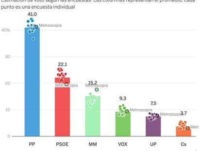 La encuesta en claves: la ventaja del PP, el auge de Más Madrid y la posibilidad de una sorpresa