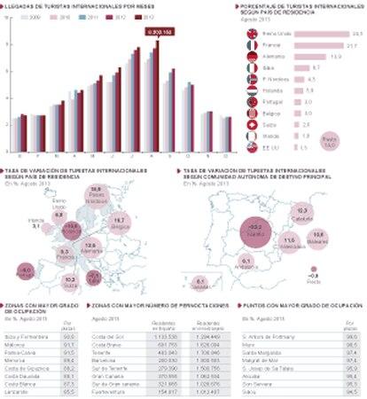 El turismo bate récords en España