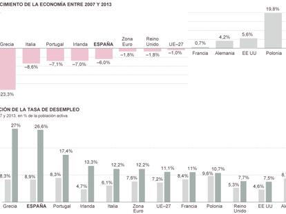 Fuente: Eurostat y Ameco.