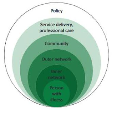 El sistema de las 'comunidades compasivas', con la persona enferma en la base, las redes sociales en segundo y tercer lugar, la comunidad en cuarto, los cuidados profesionales en penúltima posición y las políticas públicas en última.