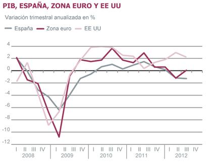 Fuentes: Eurostat, INE (CNTR). Gráficos elaborados por A. Laborda