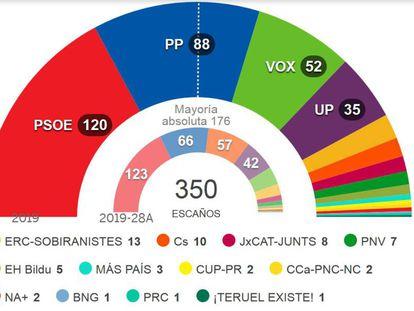 Gráfico de resultados de las elecciones de este domingo.
