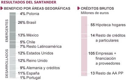 Fuente: Banco Santander.