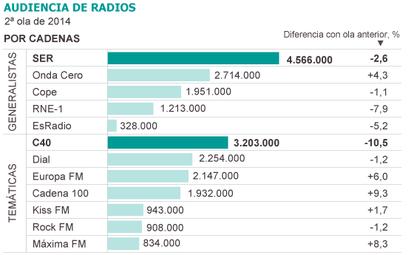 Fuente: Estudio General de Medios (EGM).