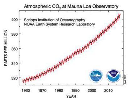 Concentración de CO2 registrada en el Observatorio de Mauna Loa en Hawai desde 1958.
