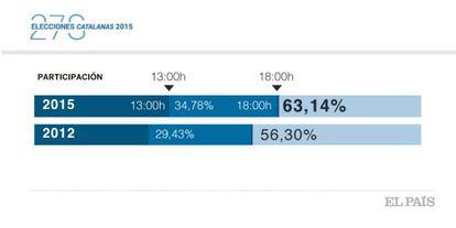 Gráfico con los avances informativos de las 18.00 en 2012 y 2015.