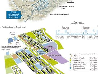 Fuentes: Ayuntamiento de Madrid y elaboración propia.