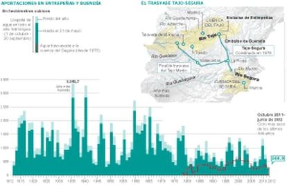 Fuente: Confederación Hidrográfica del Tajo y elaboración propia.