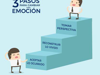 Los tres pasos para cambiar una emoción que no te gusta