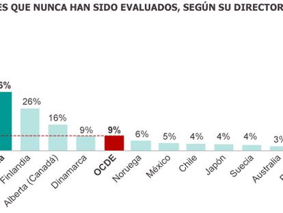 Fuente: Informe Talis 2013 de la OCDE.